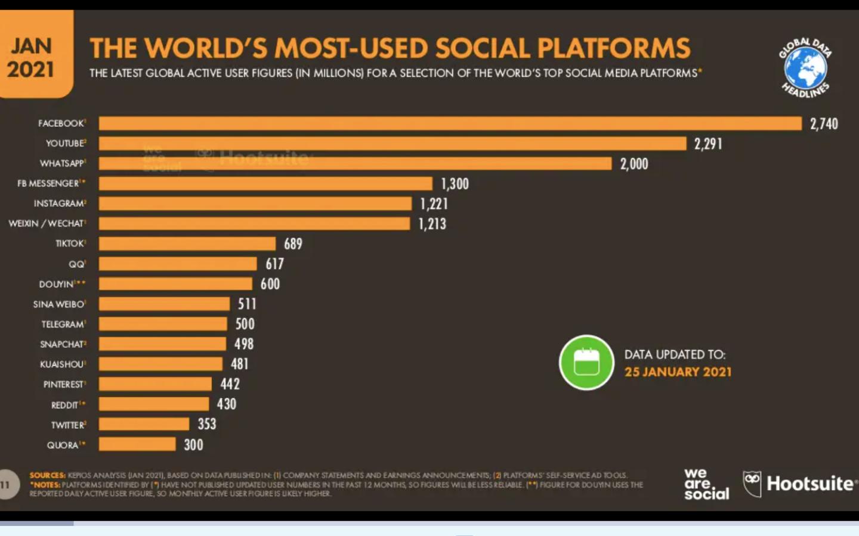 Grafico sulle piattaforme social più utilizzate nel mondo a gennaio 2021